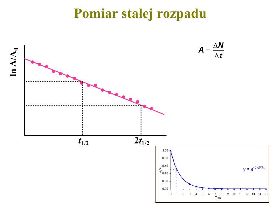 Pomiar stałej rozpadu ln A/A0 t1/2 2t1/2