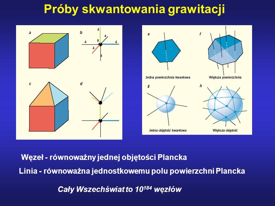 Próby skwantowania grawitacji Cały Wszechświat to 10184 węzłów