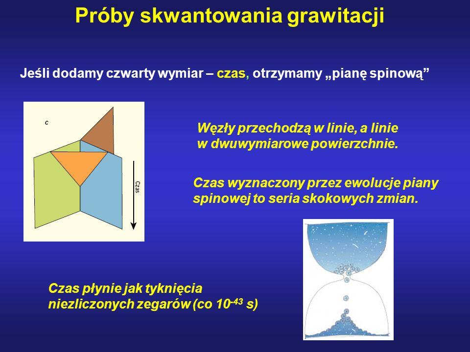 Próby skwantowania grawitacji