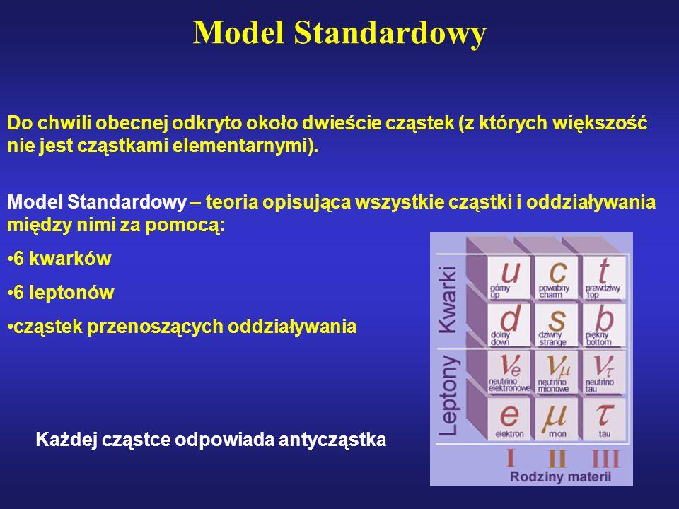 Model StandardowyDo chwili obecnej odkryto około dwieście cząstek (z których większość nie jest cząstkami elementarnymi).