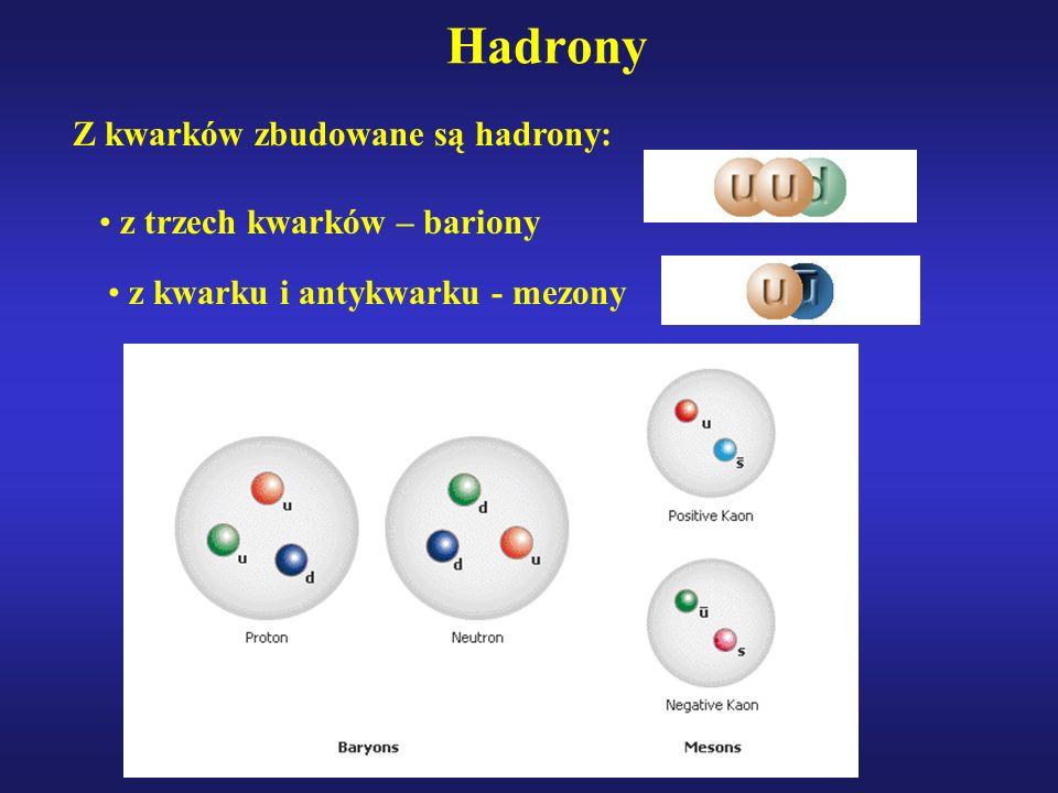 Hadrony Z kwarków zbudowane są hadrony: z trzech kwarków – bariony