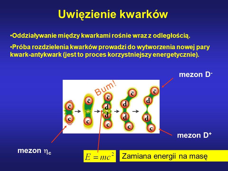 Uwięzienie kwarków mezon D- mezon D+ mezon c Zamiana energii na masę