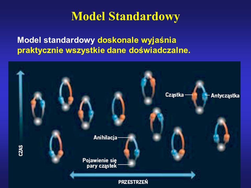Model Standardowy Model standardowy doskonale wyjaśnia praktycznie wszystkie dane doświadczalne. Ale...