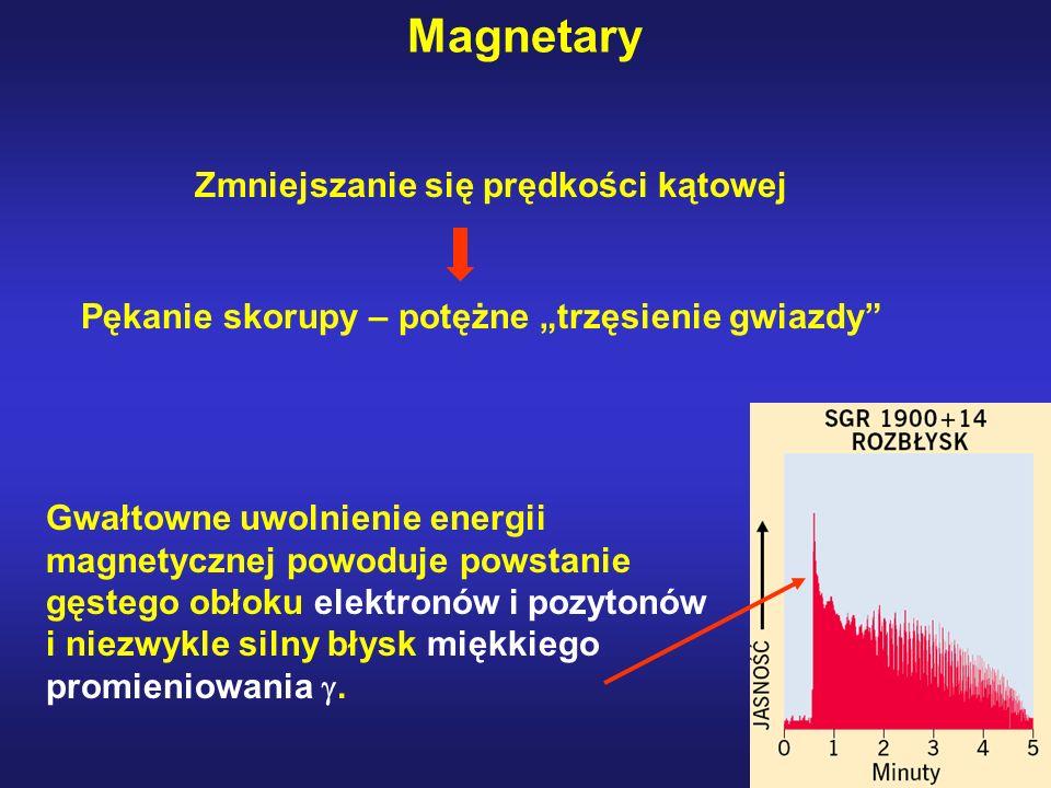 Magnetary Zmniejszanie się prędkości kątowej