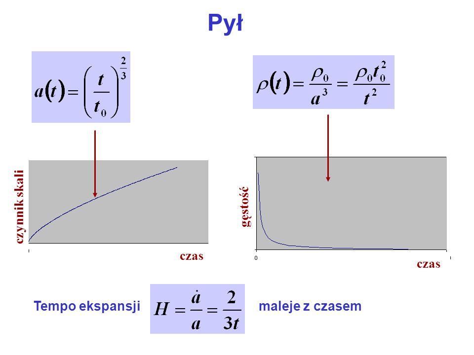 Pył czas czynnik skali czas gęstość Tempo ekspansji maleje z czasem