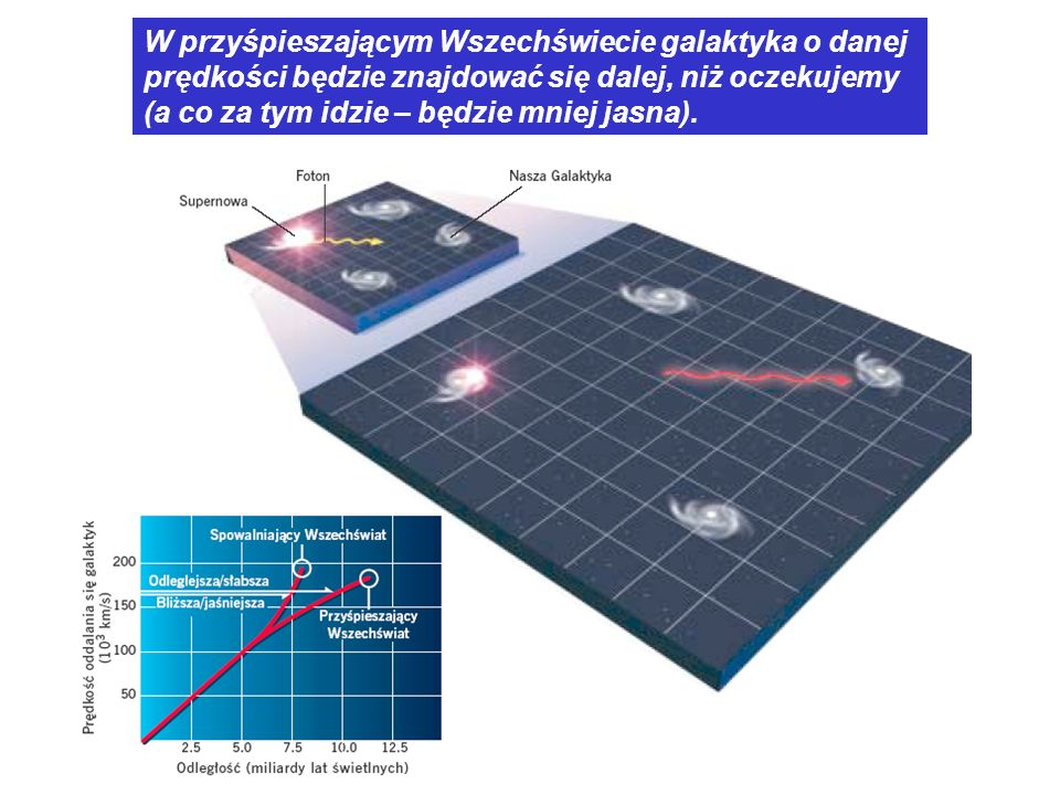 W przyśpieszającym Wszechświecie galaktyka o danej prędkości będzie znajdować się dalej, niż oczekujemy (a co za tym idzie – będzie mniej jasna).