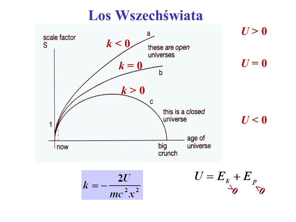 Los Wszechświata U > 0 k < 0 U = 0 k = 0 k > 0 U < 0 <0