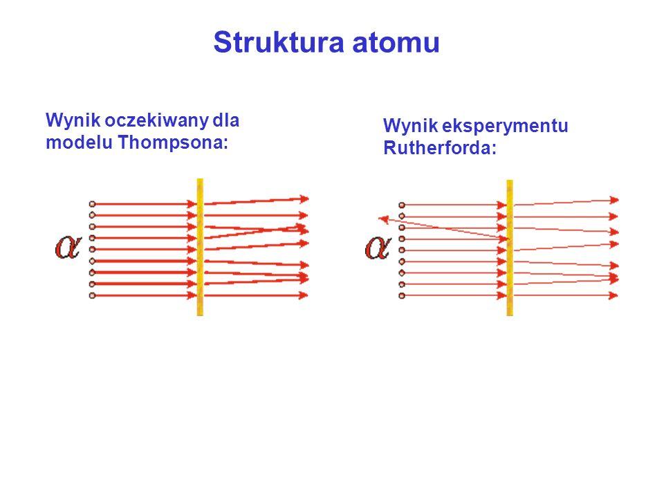 Struktura atomu Wynik oczekiwany dla modelu Thompsona: