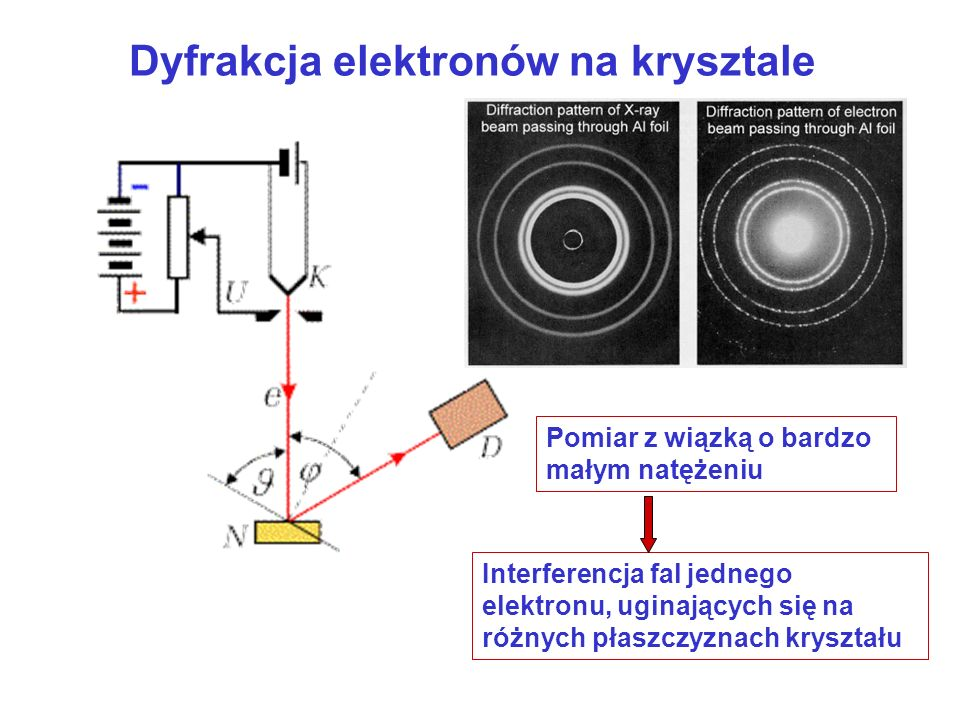 Dyfrakcja elektronów na krysztale