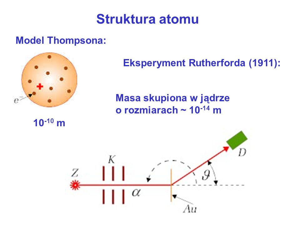 Struktura atomu Model Thompsona: Eksperyment Rutherforda (1911):