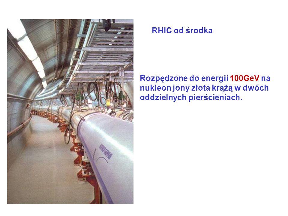 RHIC od środka Rozpędzone do energii 100GeV na nukleon jony złota krążą w dwóch oddzielnych pierścieniach.