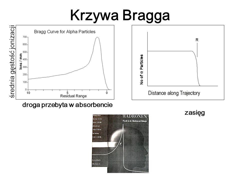 Krzywa Bragga średnia gęstość jonizacji droga przebyta w absorbencie
