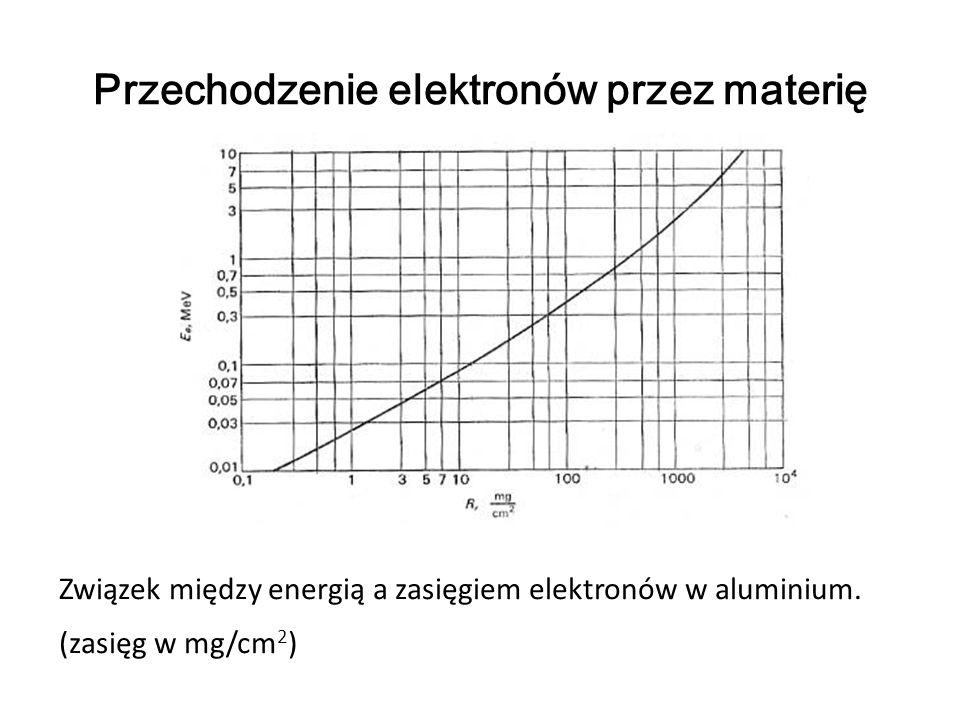 Przechodzenie elektronów przez materię