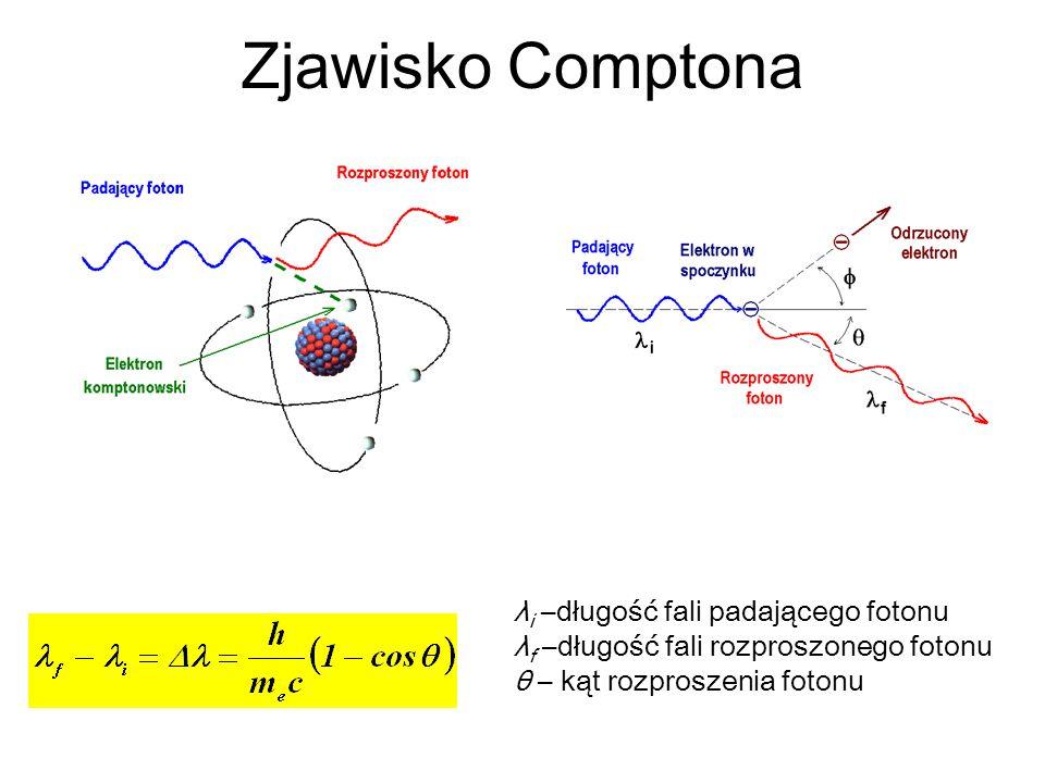 Zjawisko Comptona λi –długość fali padającego fotonu