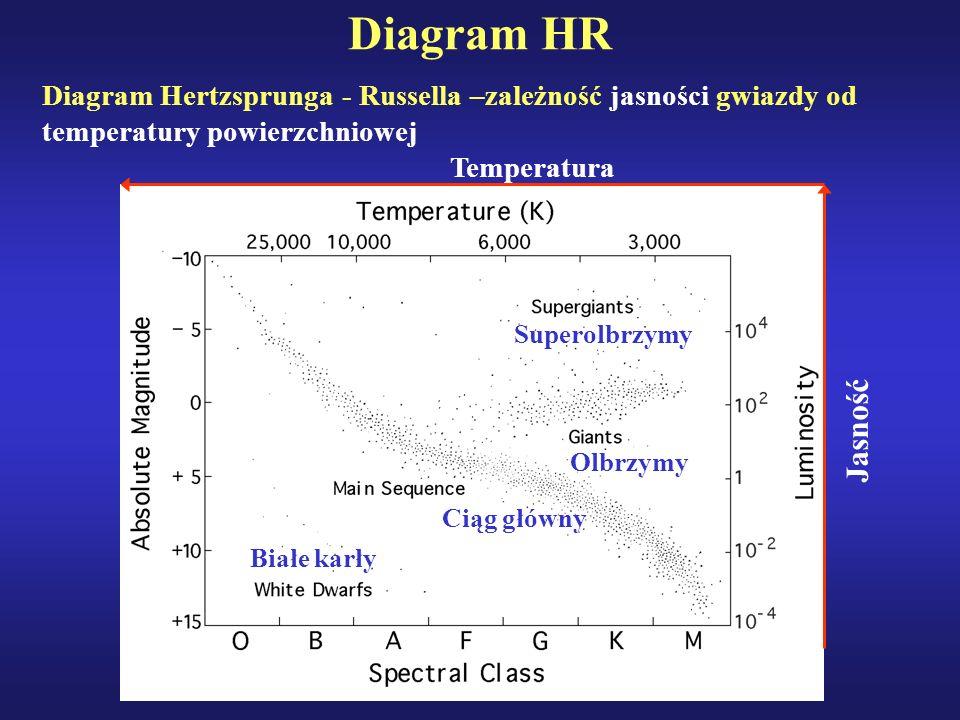 Diagram HR Diagram Hertzsprunga - Russella –zależność jasności gwiazdy od temperatury powierzchniowej.