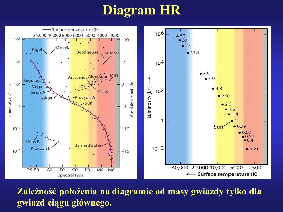 Diagram HR Zależność położenia na diagramie od masy gwiazdy tylko dla gwiazd ciągu głównego.