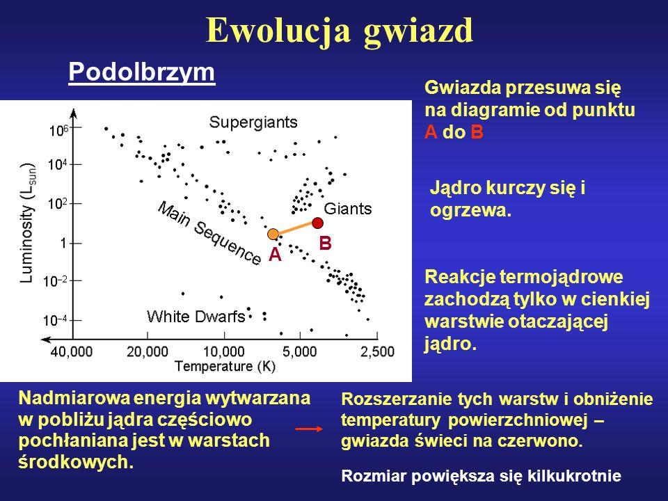 Ewolucja gwiazd Podolbrzym
