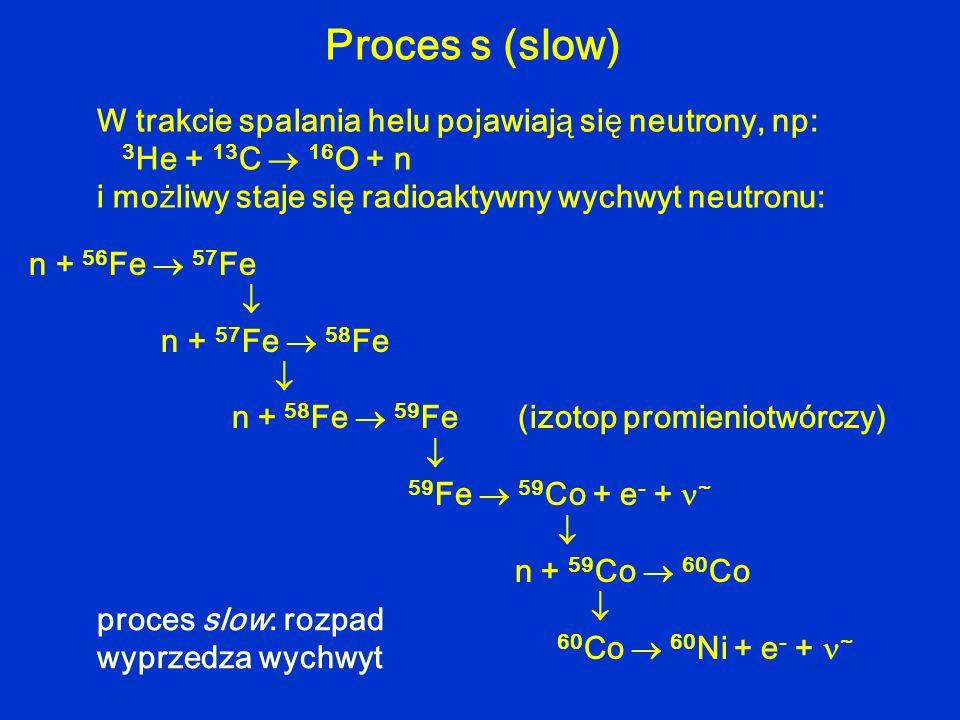 Proces s (slow) W trakcie spalania helu pojawiają się neutrony, np: 3He + 13C  16O + n i możliwy staje się radioaktywny wychwyt neutronu: