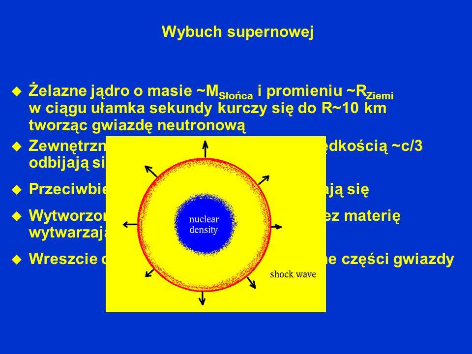 Wybuch supernowej Żelazne jądro o masie ~MSłońca i promieniu ~RZiemi w ciągu ułamka sekundy kurczy się do R~10 km tworząc gwiazdę neutronową.