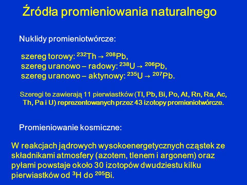 Źródła promieniowania naturalnego