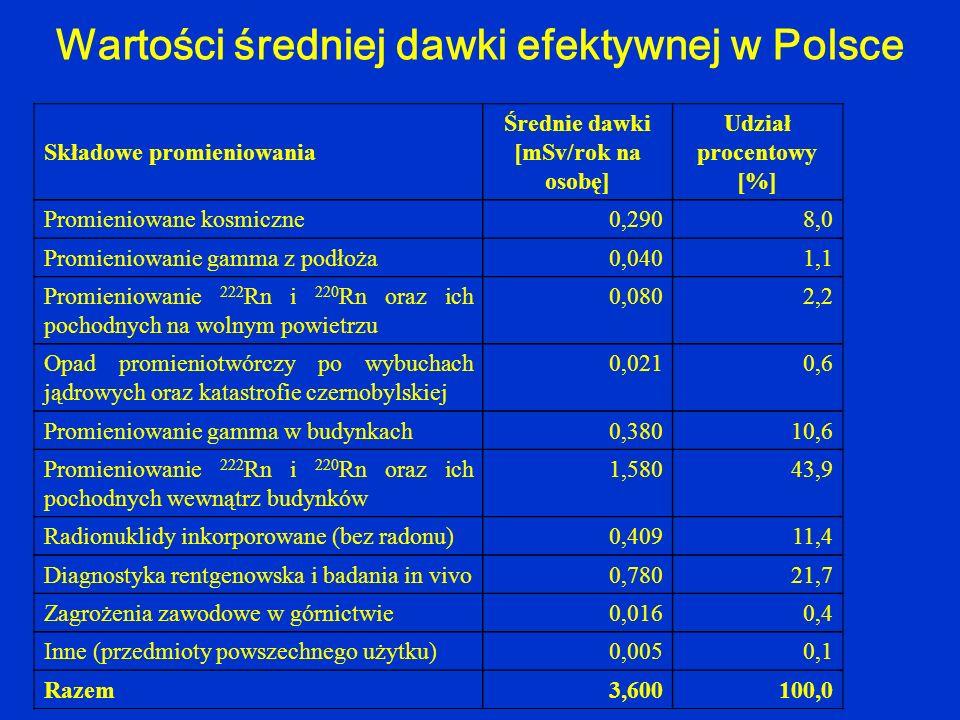 Wartości średniej dawki efektywnej w Polsce