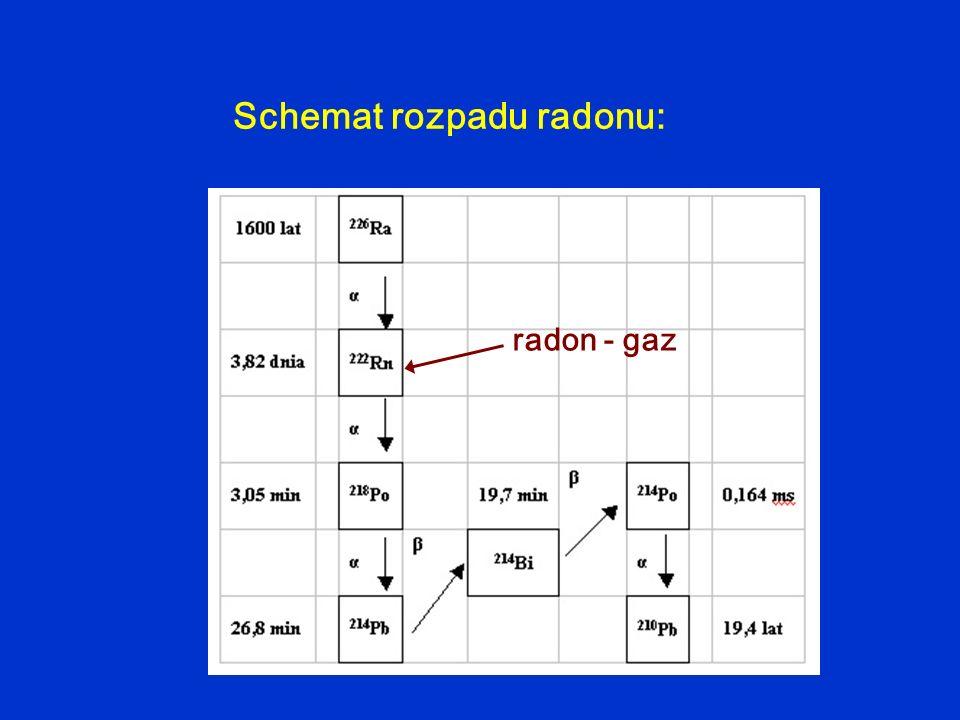 Schemat rozpadu radonu:
