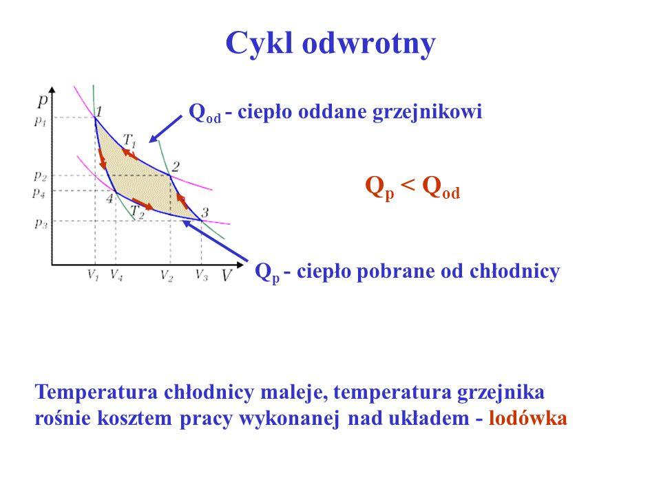 Cykl odwrotny Qp < Qod Qod - ciepło oddane grzejnikowi