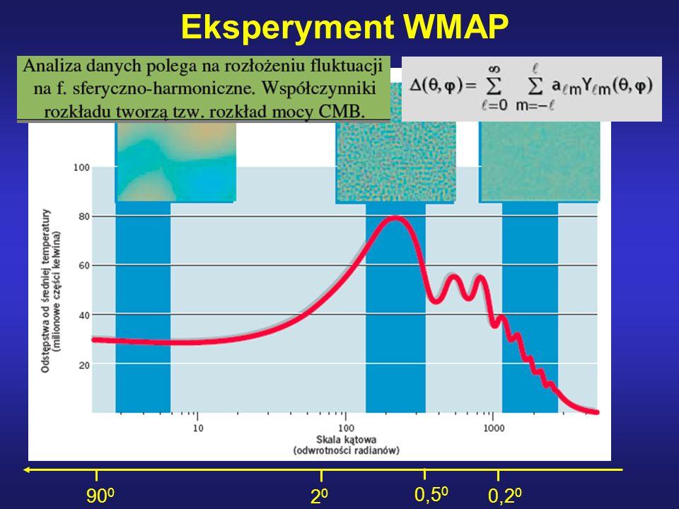 Eksperyment WMAP 900 20 0,50 0,20