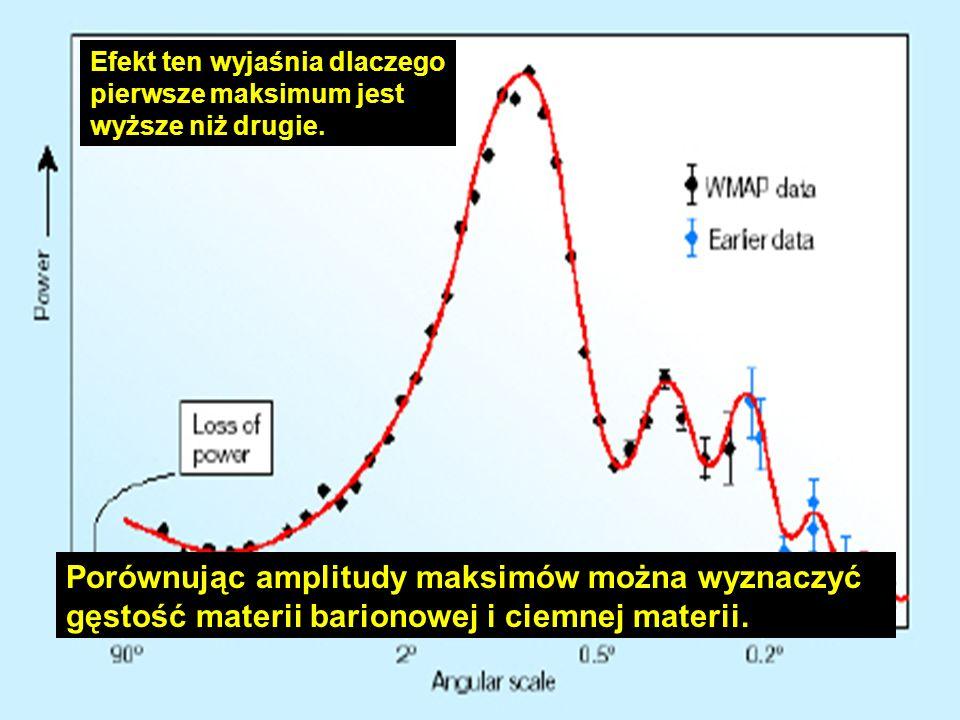 Efekt ten wyjaśnia dlaczego pierwsze maksimum jest wyższe niż drugie.