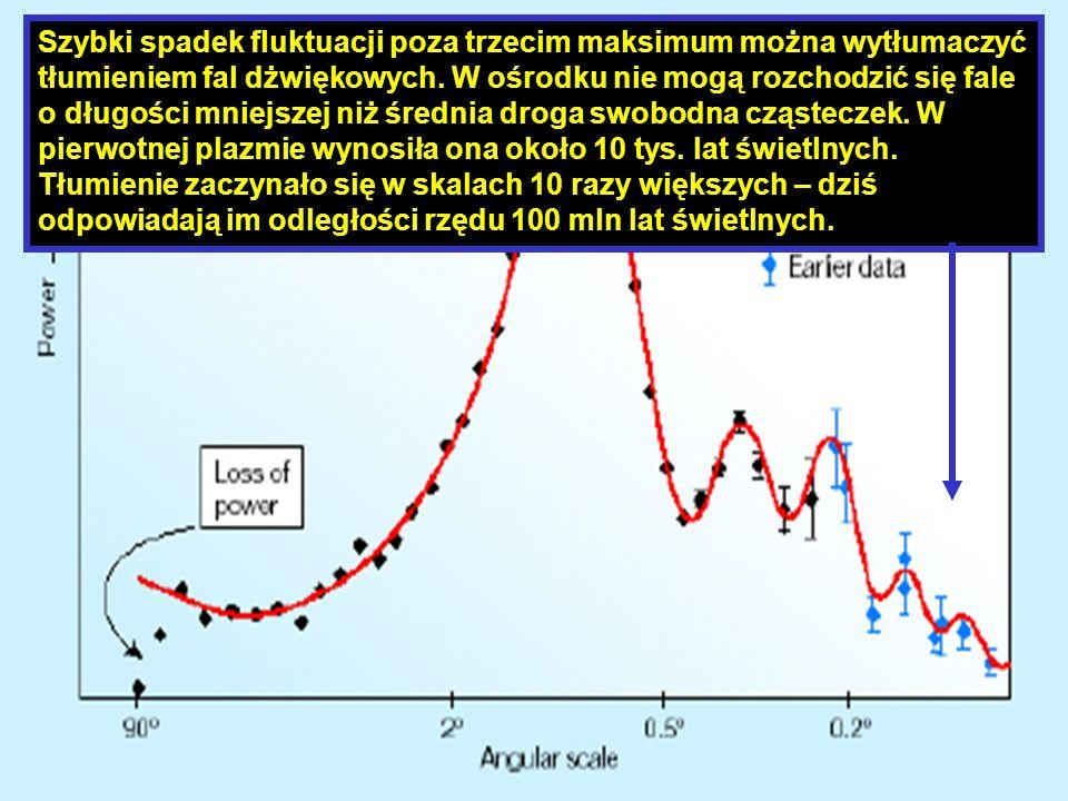Szybki spadek fluktuacji poza trzecim maksimum można wytłumaczyć tłumieniem fal dżwiękowych.