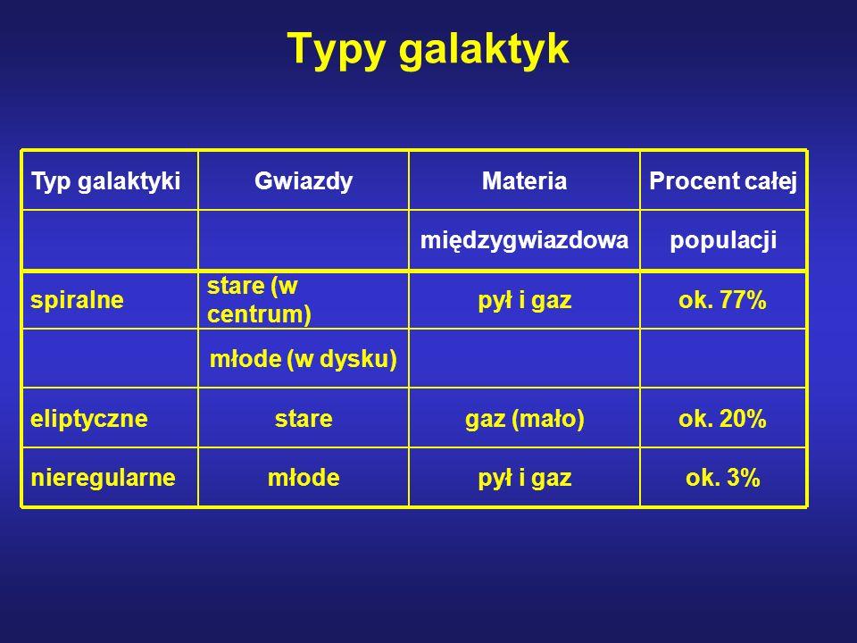 Typy galaktyk Typ galaktyki Gwiazdy Materia Procent całej