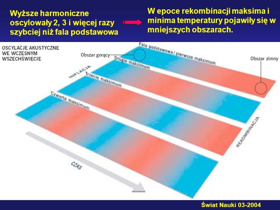 W epoce rekombinacji maksima i minima temperatury pojawiły się w mniejszych obszarach.