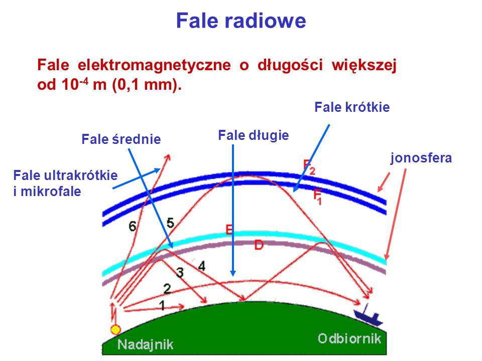 Fale radiowe Fale elektromagnetyczne o długości większej od 10-4 m (0,1 mm). Fale krótkie. Fale długie.