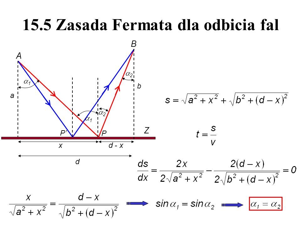 15.5 Zasada Fermata dla odbicia fal
