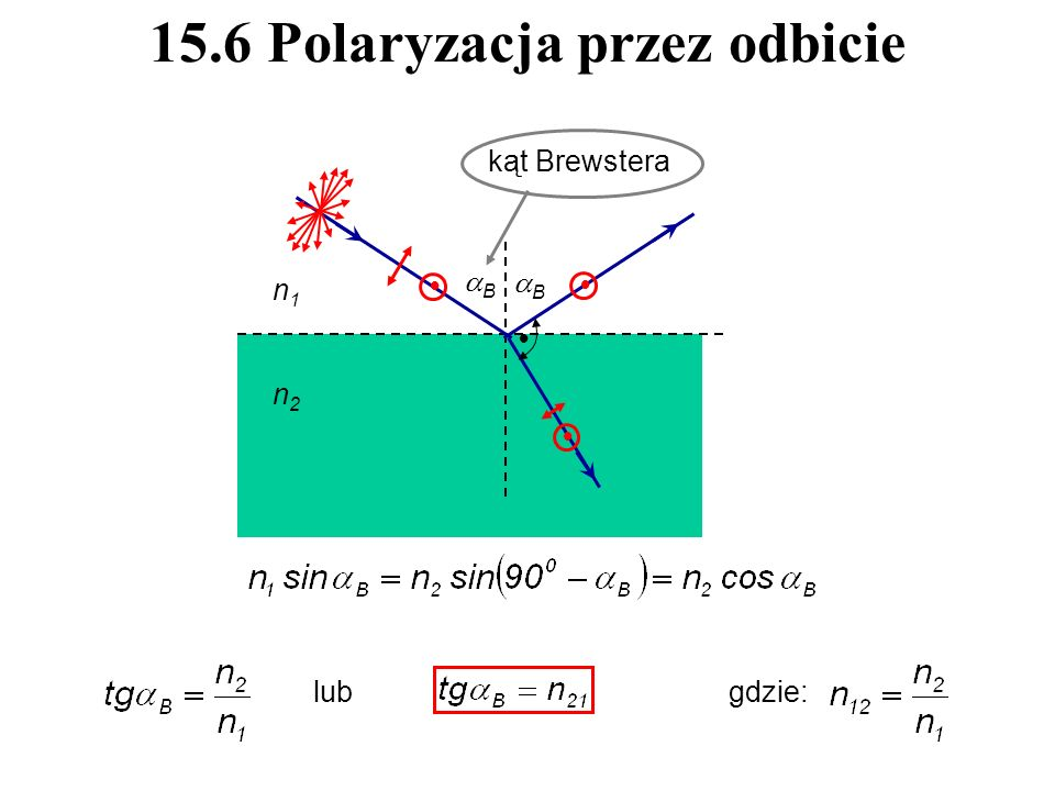 15.6 Polaryzacja przez odbicie