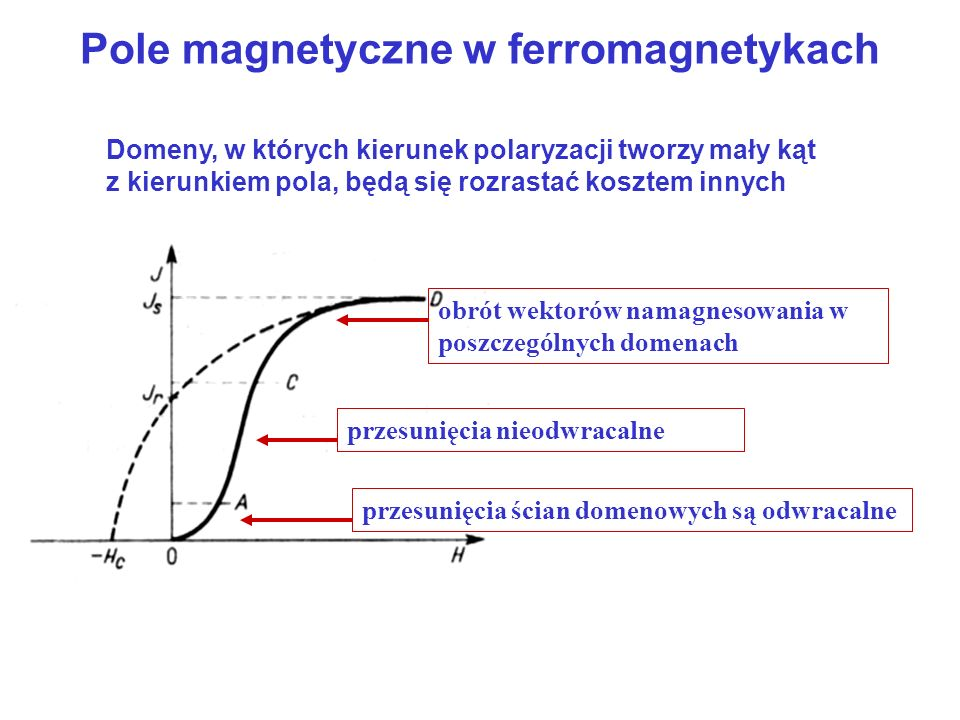 Pole magnetyczne w ferromagnetykach
