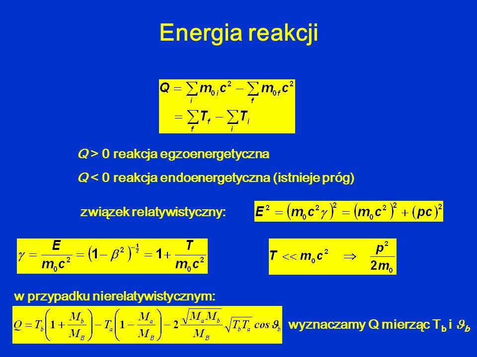 Energia reakcji Q > 0 reakcja egzoenergetyczna
