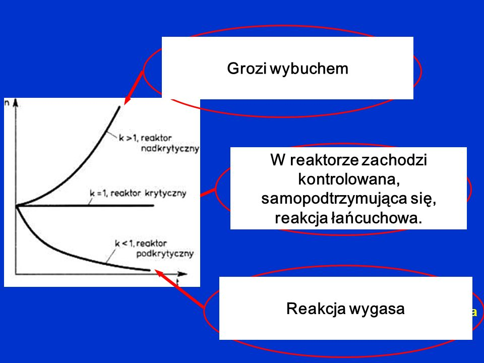 Liczba neutronów powstających w reaktorze w jednostce czasu jest większa niż liczba neutronów traconych.