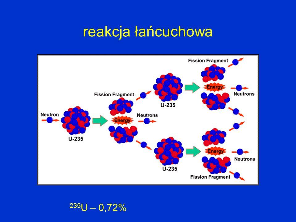 reakcja łańcuchowa 235U – 0,72%