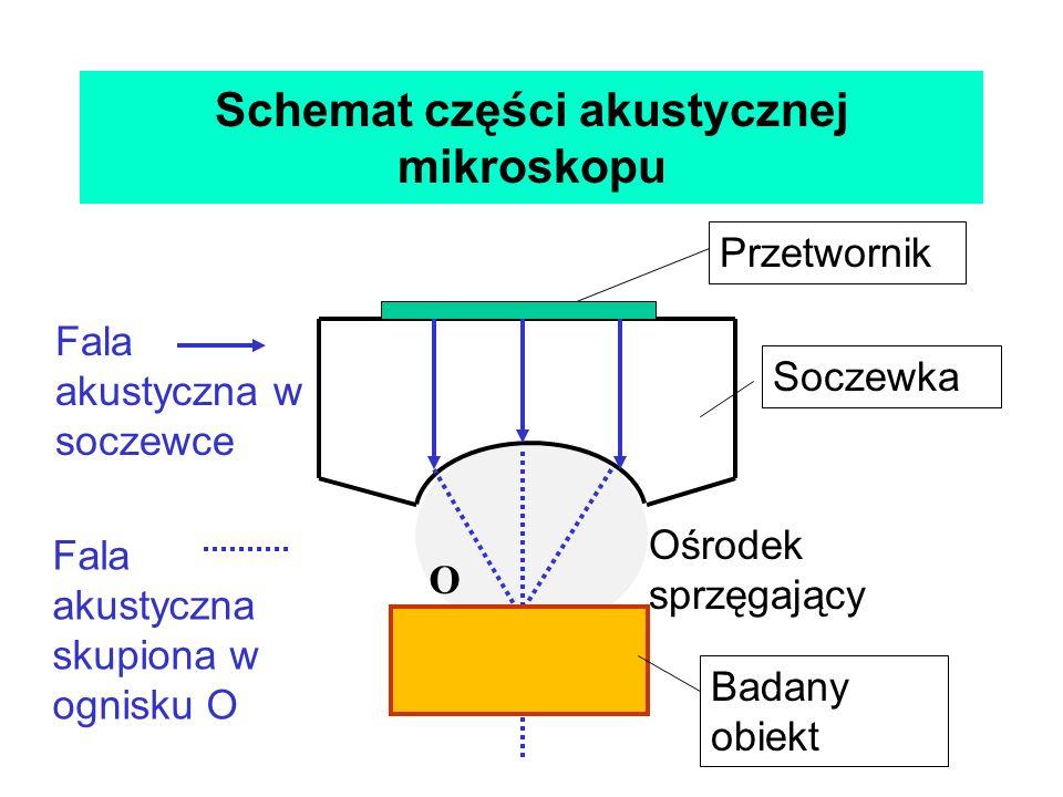 Schemat części akustycznej mikroskopu