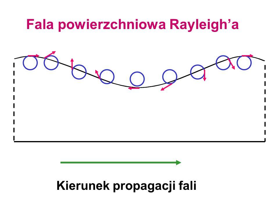 Fala powierzchniowa Rayleigh'a