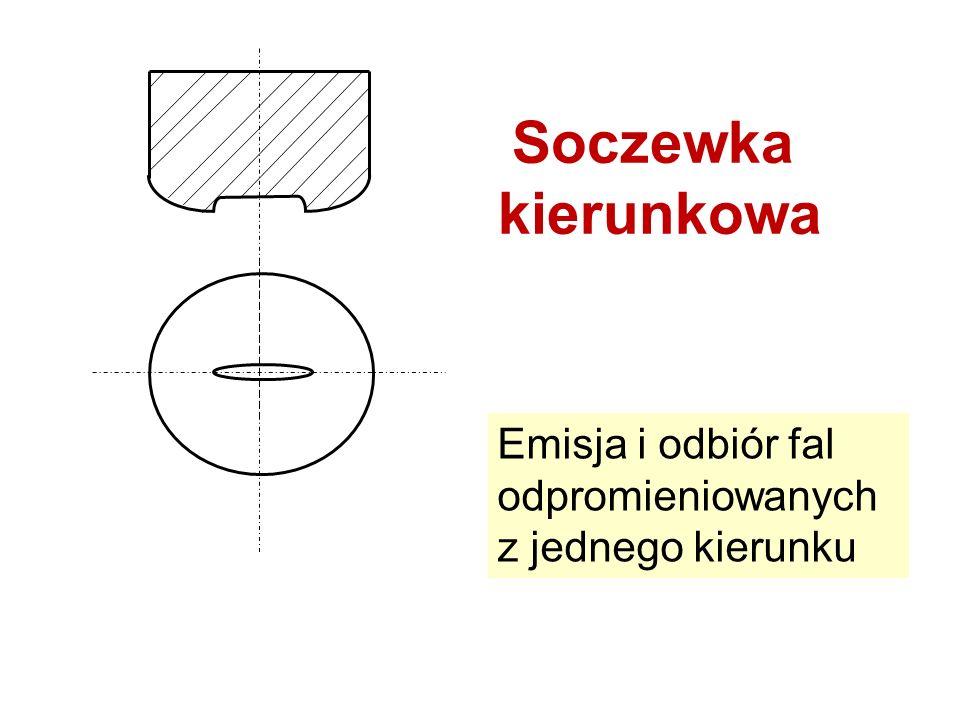 Soczewka kierunkowa Emisja i odbiór fal odpromieniowanych z jednego kierunku