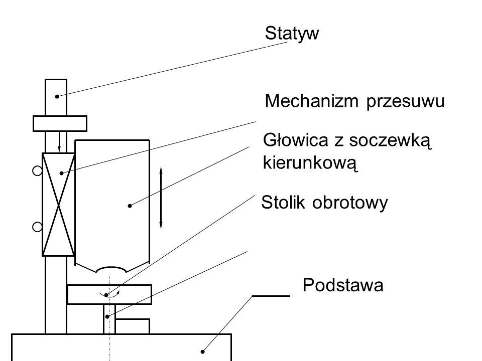 Statyw Mechanizm przesuwu Głowica z soczewką kierunkową Stolik obrotowy Podstawa