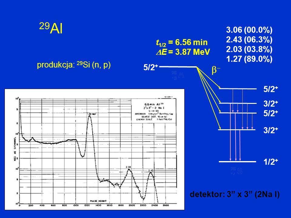 29Al 3.06 (00.0%) 2.43 (06.3%) 2.03 (03.8%) 1.27 (89.0%) t1/2 = 6.56 min E = 3.87 MeV. produkcja: 29Si (n, p)