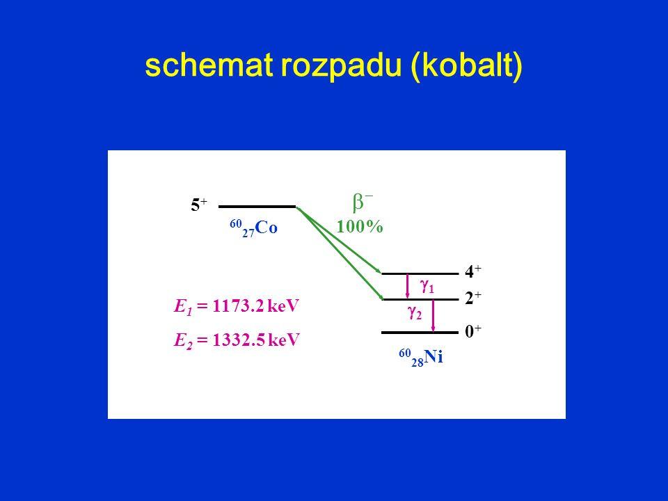 schemat rozpadu (kobalt)