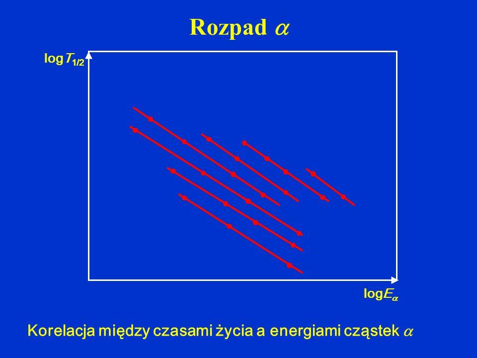 Rozpad  Korelacja między czasami życia a energiami cząstek  logT1/2