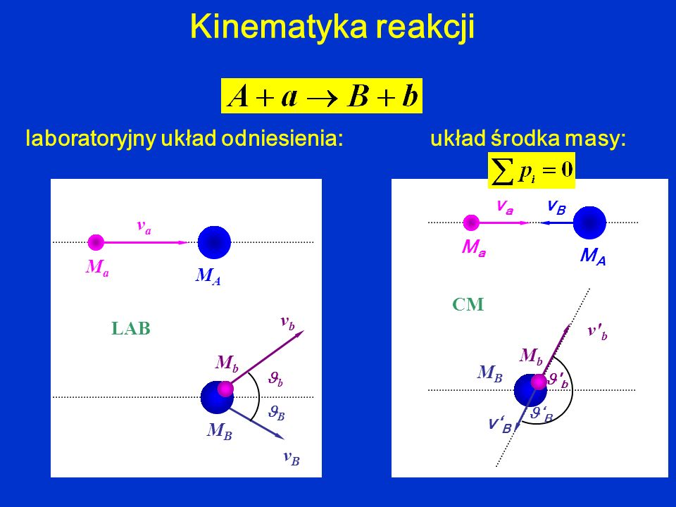 Kinematyka reakcji laboratoryjny układ odniesienia: układ środka masy:
