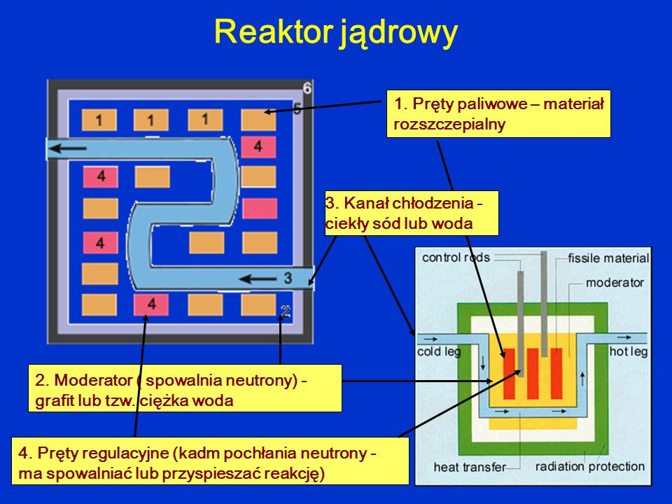Reaktor jądrowy 1. Pręty paliwowe – materiał rozszczepialny