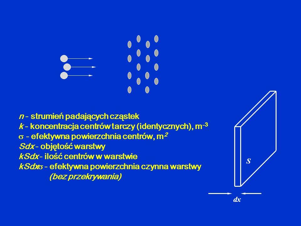 n - strumień padających cząstek