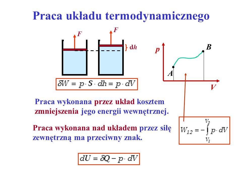 Praca układu termodynamicznego
